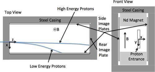 Detailed characterization of the LLNL imaging proton
