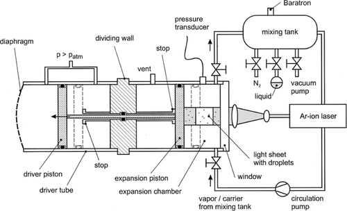 Overview: Homogeneous nucleation from the vapor phase—The ... on