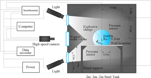 Small-charge underwater explosion bubble experiments under