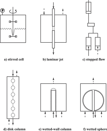A composite reactor with wetted-wall column for mineral