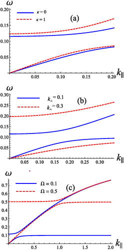 Nonlinear electrostatic solitary pulses in magnetized quantum plasma