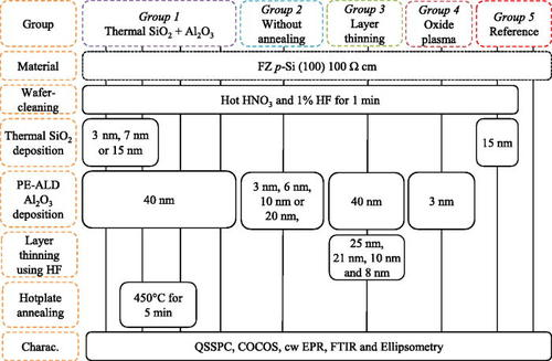 A study on Si / Al 2 O 3 paramagnetic point defects: Journal