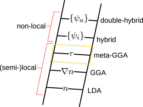 Self-consistent implementation of meta-GGA functionals for the