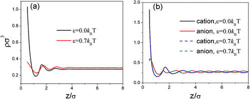Time-dependent density functional theory for the charging