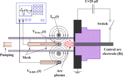 Use of a probing pulsed magnetic field for determining
