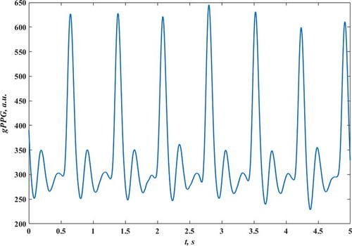 Local noise sensitivity: Insight into the noise effect on