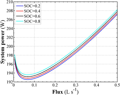 Modeling and simulation of the zinc-nickel single flow