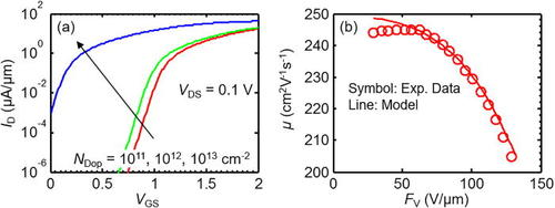 S2DS: Physics-based compact model for circuit simulation of