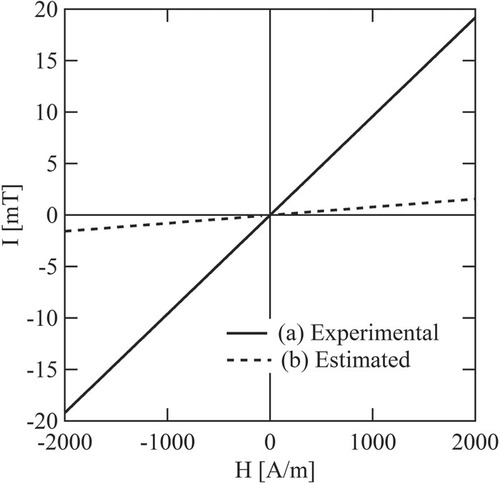 Core loss and magnetic susceptibility of superparamagnetic