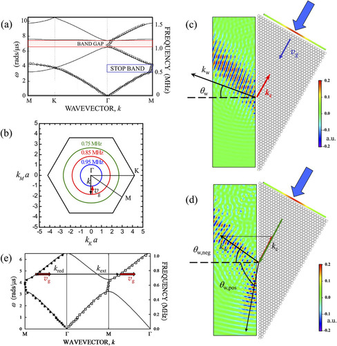 Focusing Of Ultrasonic Waves By Negative Refraction In