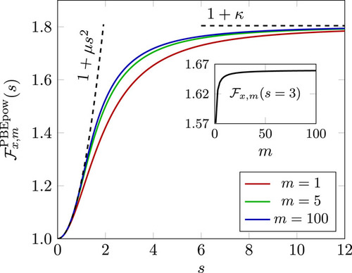 A power series revisit of the PBE exchange density