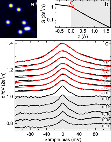 From tunneling to contact in a magnetic atom: The non-equilibrium