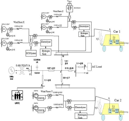 Hydrogen production using variable and fixed speed wind farm