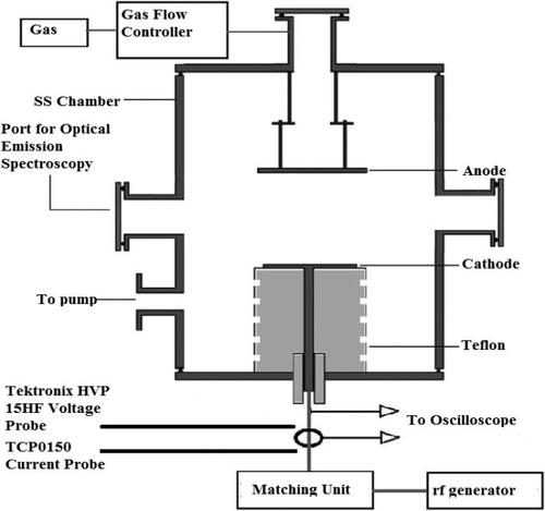 An analytical model of multi-component radio frequency