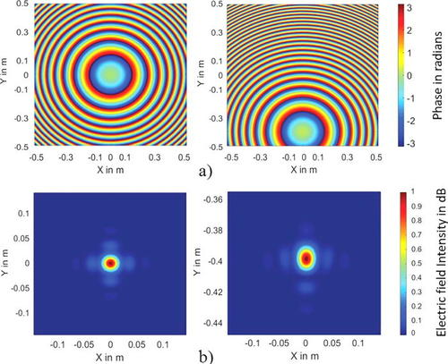 An analysis of beamed wireless power transfer in the Fresnel