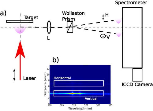Time resolved anisotropic emission from an aluminium laser produced