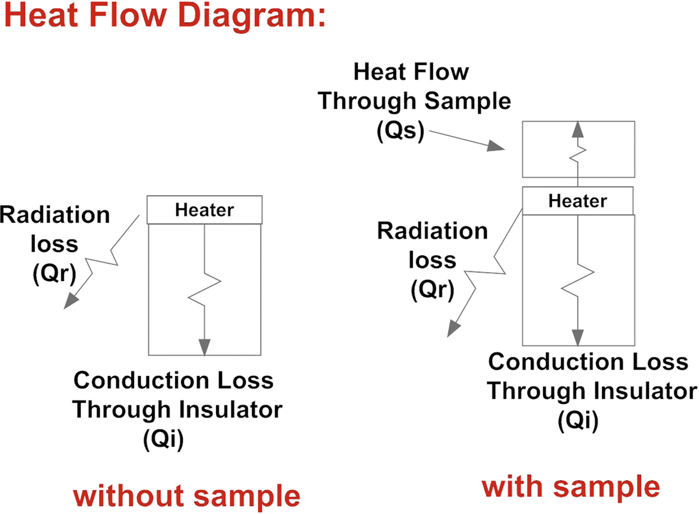 Fabrication of setup for high temperature thermal conductivity ... on