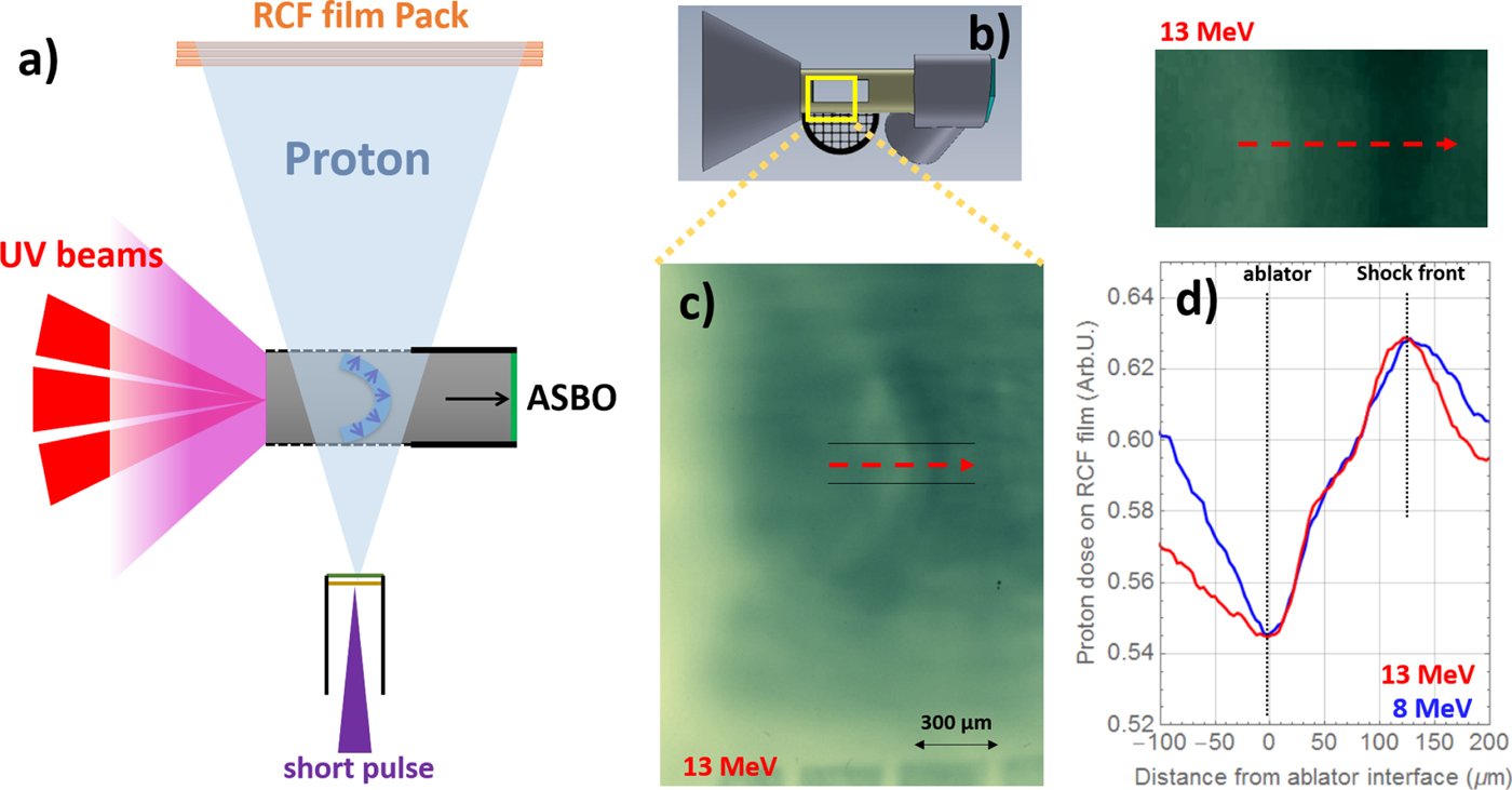 A broadband proton backlighting platform to probe shock