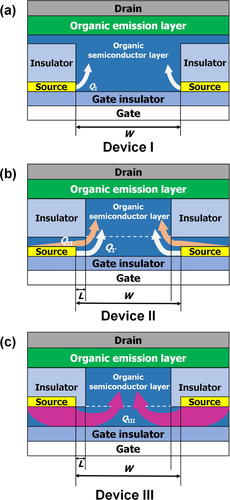 Vertical organic light-emitting transistor showing a high current on