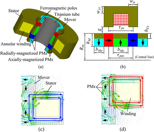 A tubular hybrid Halbach/axially-magnetized permanent-magnet
