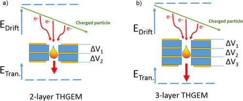 Multi-layer thick gas electron multiplier (M-THGEM): A new MPGD