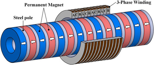 Design and analysis of tubular permanent magnet linear