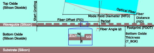 Grating couplers in silicon-on-insulator: The role of