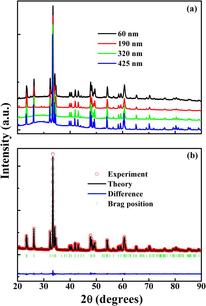 Particle size dependence of the magnetic and magneto-caloric
