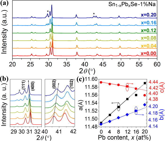 Thermoelectric transport properties of polycrystalline SnSe