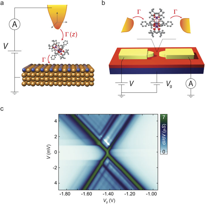 Transport mirages in single-molecule devices: The Journal of
