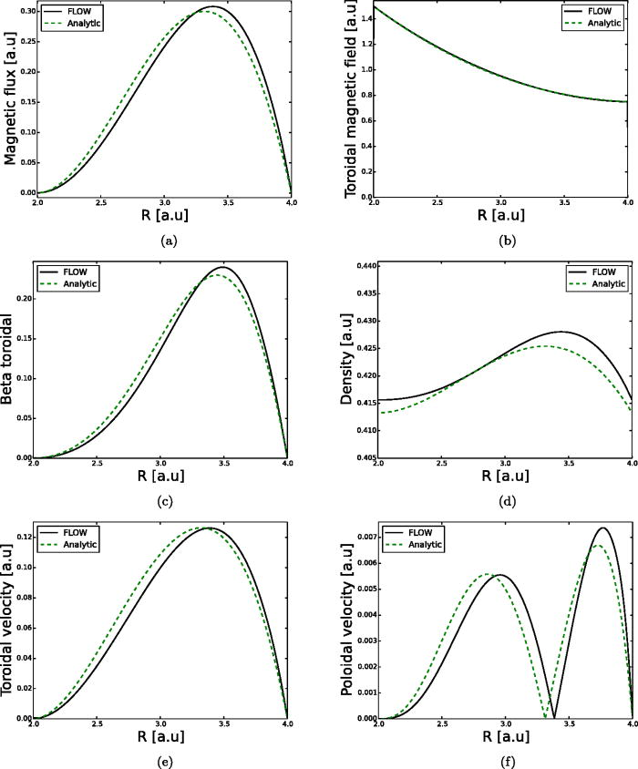 High-beta analytic equilibria in circular, elliptical, and D
