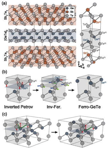 Pair potential modeling of atomic rearrangement in GeTe
