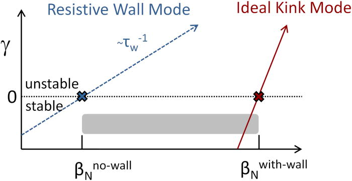 A reduced resistive wall mode kinetic stability model for disruption
