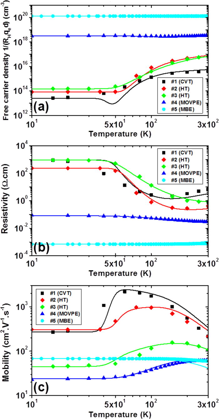 Non-metal to metal transition in n-type ZnO single crystal