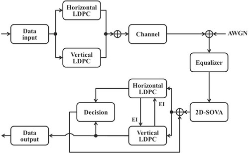LDPC product coding scheme with extrinsic information for bit