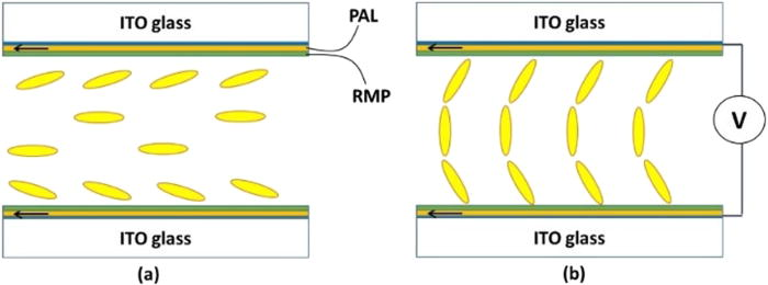 Command splay-bend switching in an optically-compensated