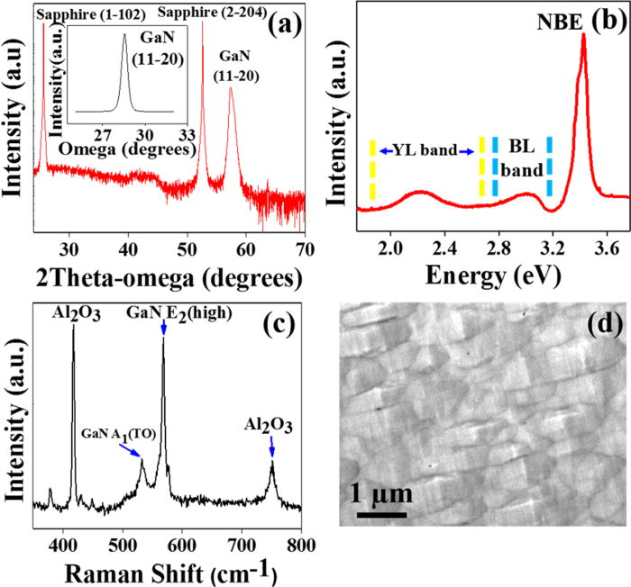 Fabrication of non-polar GaN based highly responsive and fast UV