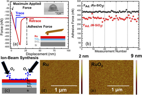 Reducing adhesion energy of micro-relay electrodes by ion beam