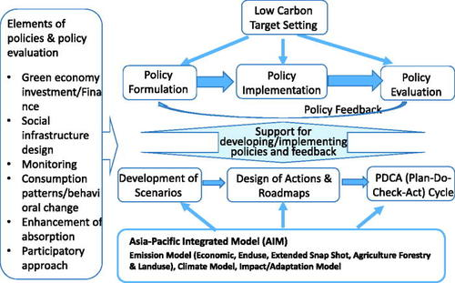 Methodologies for leapfrogging to low carbon and sustainable