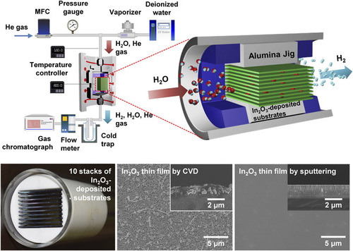 Thermochemical hydrogen generation of indium oxide thin films: AIP