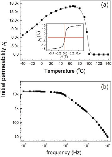 Magnetic force driven magnetoelectric effect in Mn-Zn-ferrite/PZT