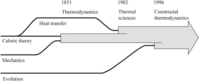 Evolution in thermodynamics: Applied Physics Reviews: Vol 4