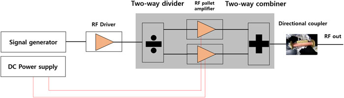 Development of an 83 2 MHz, 3 2 kW solid-state RF amplifier