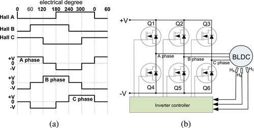 Design and application of a novel high precision and low cost