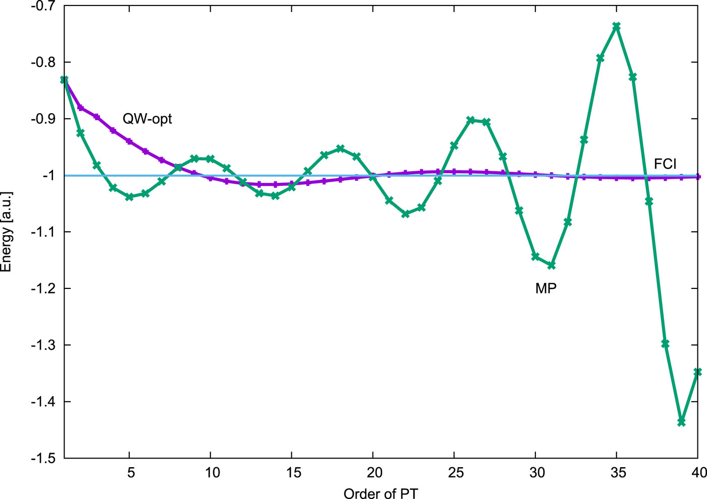 Effect of partitioning on the convergence properties of the