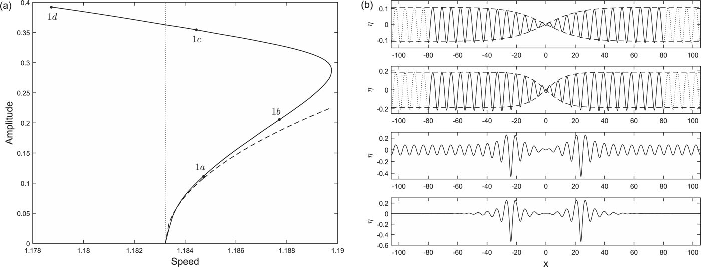 Local bifurcation of electrohydrodynamic waves on a