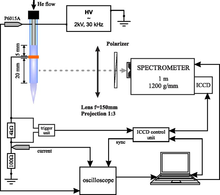 Electric field measurement in the dielectric tube of helium