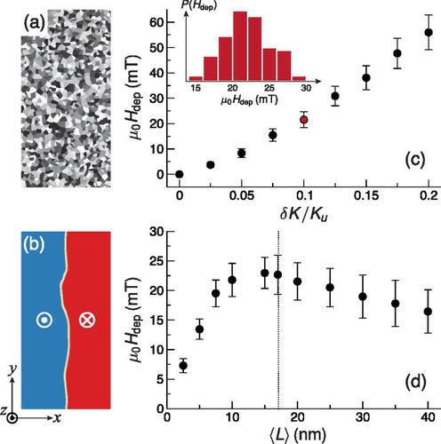 Current-driven skyrmion dynamics in disordered films