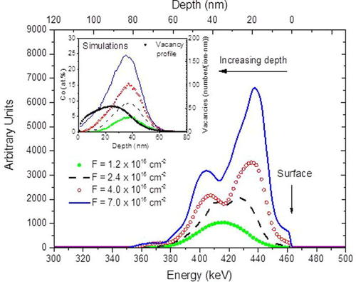 Self-assembly of magnetic nanoclusters in diamond-like carbon by