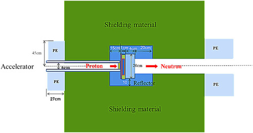 New shielding material development for compact accelerator